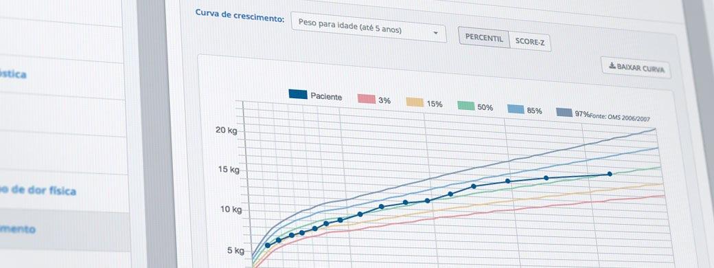 Curva de Crescimento iClinic